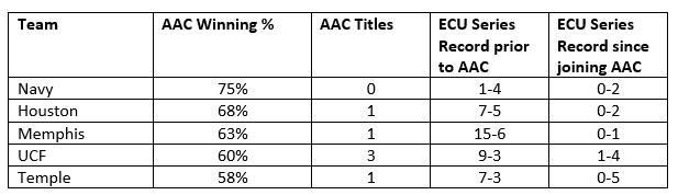acc records